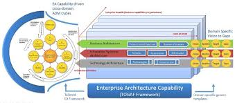 enterprise architecture diagram example photo album   diagramsenterprise architecture adoption € a challenge for cxo  s rupesh