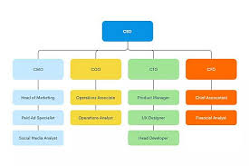 Process Chart Online This May Be The Simplest And Easiest Online Flowchart