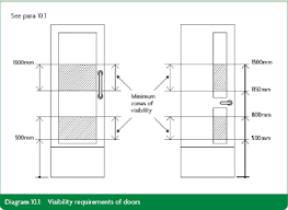 visibility requirements of doors part k