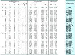 Thrust Bearing Size Chart Needle Roller Bearing Size Chart Skf Bedowntowndaytona Com
