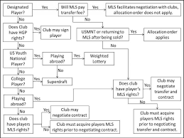Player Acquisition 101 Flow Chart Mls