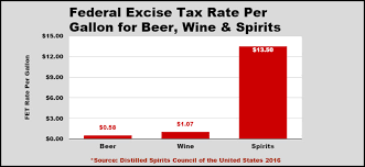 Part 1 The Distilled Spirits Federal Excise Tax Rate Is