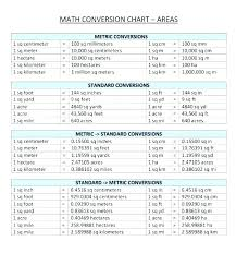 Specific Millimeters To Feet And Inches Conversion Chart