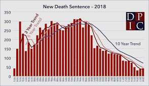 The Death Penalty In 2018 Year End Report Death Penalty