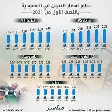 إنفوجرافيك.. تطور أسعار البنزين في السعودية بالنصف الأول من عام 2021 -  معلومات مباشر