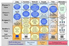 The Zachman Framework Evolution by John P Zachman         TOGAF Framework