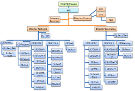 Power Corp Org Chart Business Organisational Structure Online Charts Collection