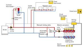 hydronic central heating what it is and how it works? Central Heating Wiring Diagrams if i don't like radiators, can i still have central heating? central heating wiring diagrams