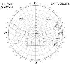 Sun Path Diagram Of Lucknow Download Scientific Diagram