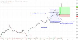 Vantage Point Trading Use Fibonacci Retracements To Find