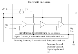 designing electronic systems for emc grounding for the control of figure 1