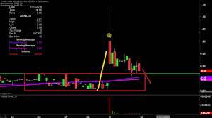 Dare Stock Chart Dare Bioscience Inc Dare Stock Chart Technical Analysis For 11 11 19