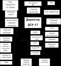 Отчет по практике в Дорожно строительном управлении № ОАО  Структура организации и обеспечение управления производственным процессом