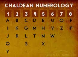 Numerology Chart Name Calculator Free Numerology Calculator For Names And Date Of Birth In