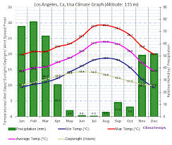 Climate Graph For Los Angeles Ca Usa
