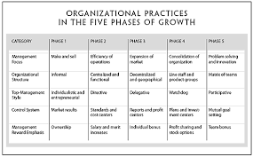 Organizational Life Cycle Chart Evolution And Revolution As Organizations Grow
