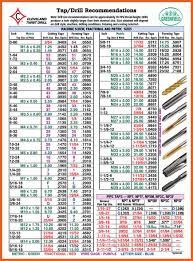 Drill Press Speed Chart Metal Drill Bit Sharpener Cold Metals Lab