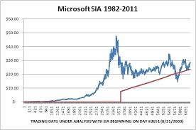 Microsoft Price Chart Reevaluating Ahead Of Earnings Microsoft Is A Buy On Any