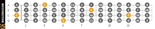 C Chromatic Ukulele Scale