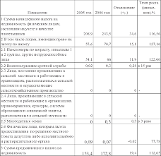 Отчет о прохождении производственной практики в инспекции  Данные таблицы 5 3 свидетельствуют о том что сумма начисленного на недвижимость увеличилась на 34 6 млн р или на 16 56 % однако темп роста суммы