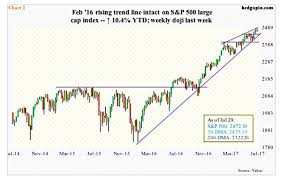 5 Charts That Spell Trouble For Stock Market Rally See It