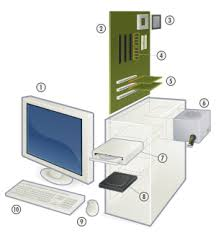 Персональный компьютер Википедия Основные составные части типичного персонального компьютера 1 монитор 2 материнская плата 3 центральный процессор 4 оперативная память