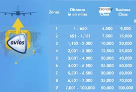 Avios Flight Reward Chart Maximizing British Airways Avios Series Distance Based