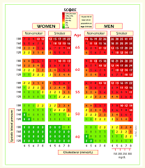 Score Chart 10 Year Risk Of Fatal Cardiovascular Disease In