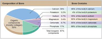 Brass Chemical Composition Chart Pie Chart With Chemical Composition Of Bone As Well As The