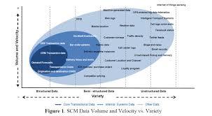 ways big data is revolutionizing supply chain management  figure 1 scm data volume velocity variety