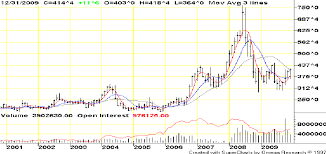 Cbot Corn Futures Continuation Chart October 2000 December