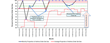 Statistical Process Control Chart P Chart Of Order Set