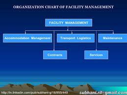 Organization Chart Of Facility Managemnt