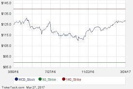 Mcd Stock Quote Best Mcd Stock Options