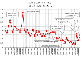 2015 Year End Stats Star Ratings Tv Ratings Attendance