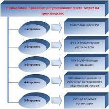 Реферат Совершенствование учетного процесса в системе управления  Совершенствование учетного процесса в системе управления предприятий общественного питания