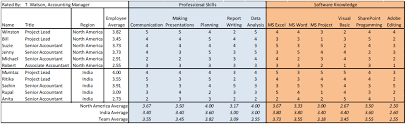 Skill Chart Format How To Create A Skills Matrix Free Downloadable Template