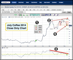 Coffee Archives Ino Com Traders Blog