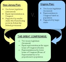Venn Diagram Virginia Plan And New Jersey Plan Regentsprep U S History Government Constitutional