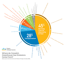 Where Do Canadas Greenhouse Gas Emissions Come From