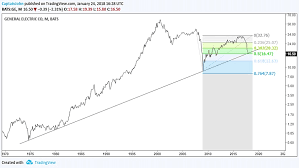 General Electric Ge Stock Testing 40 Year Price Support