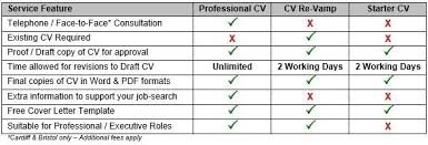 Professional CV Writing Service   CV Master Careers   Qualified     Writing A Cv Cambridge Write A Cv Cambridge Cv Writing Service Cv Writing