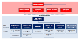 Abf Org Chart The Integration Of The Department Of Immigration And Border