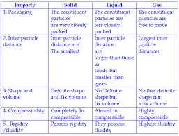 compressibility of solid liquid and gas. q.23 compare the properties of solids, liquids and gases ? compressibility solid liquid gas