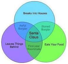 Venn Diagram Google Charts Santa And Set Theory Venn Diagram Google Search Defining Things