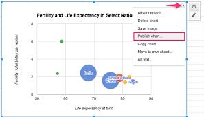 Google Sheets Charts Tutorial Copy An Iframe Code From A Google Sheets Interactive Chart