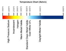 Titanium Temperature Color Chart Philips Led Color Temperature Chart Www Bedowntowndaytona Com
