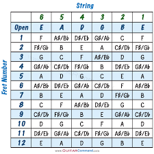 Guitar Fretboard Chart Guitar Notes Chart Diagrams Info Master Your Fretboard