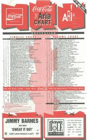 Top 10 Charts 1993 Chart Beats This Week In 1993 January 17 1993