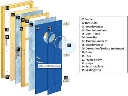 exterior door parts. components of a door | parts construction how is made exterior